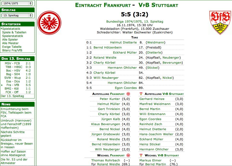 Quelle: fussballdaten.de